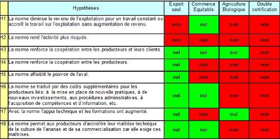 Tableau 1: Synthèse de l'effet des normes